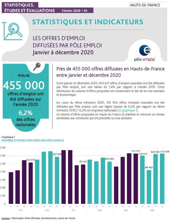 Offres_Année_2020