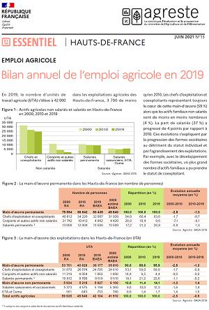 Bilan de l'emploi agricole en 2019