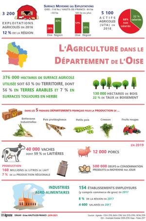 L'agriculture dans le département de l'Oise