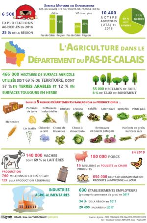 L'agriculture dans le département du Pas-de-Calais